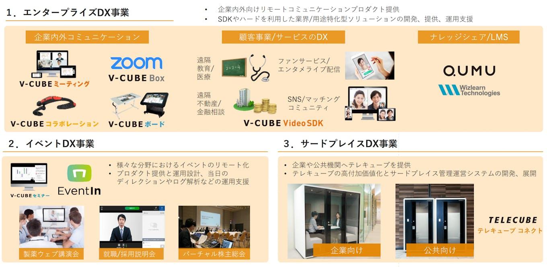 「コミュニケーションDX」により企業の生産性向上を実現する映像コミュニケーションサービスなどの提供