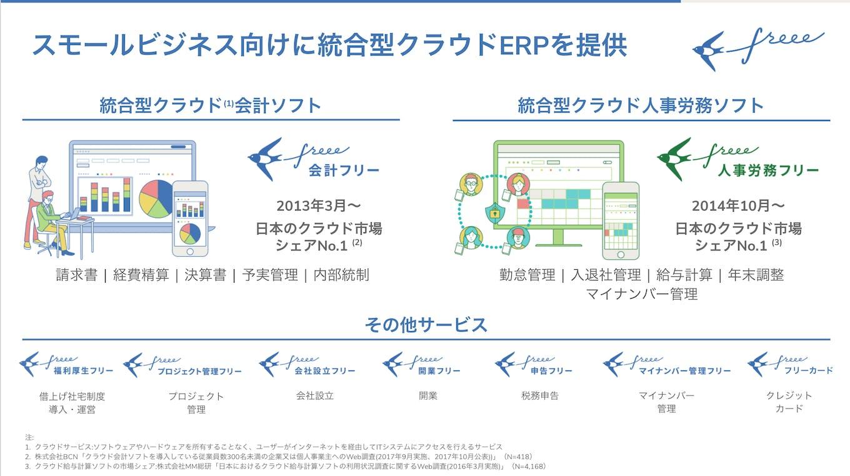 スモールビジネス向けに、統合型クラウドERPを開発・販売