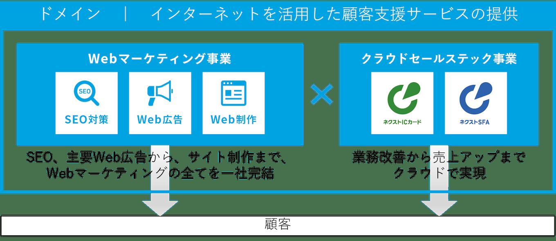 Webマーケティング事業とクラウドセールステック事業の掛け合わせで顧客支援サービスを展開