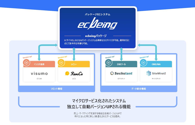 自社開発のECサイト構築パッケージ「ecbeing」は、12年連続シェアNo.1を獲得。