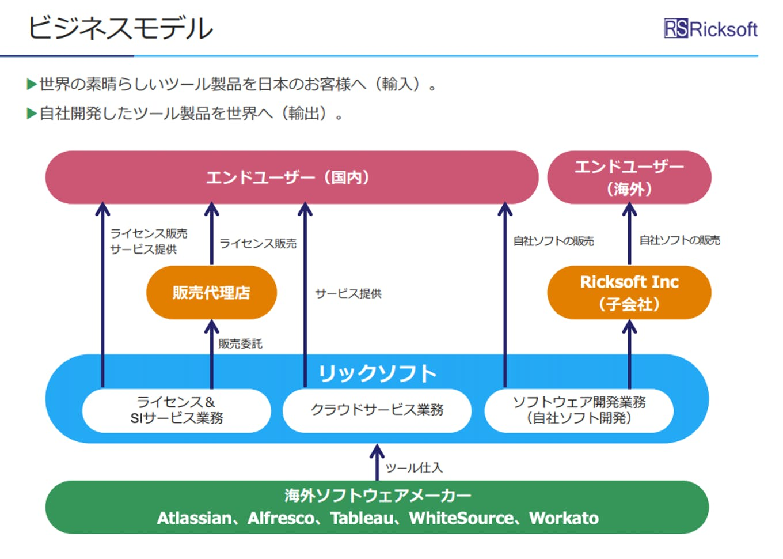 アジャイル開発向けソフトウェア関連の3事業を展開。世界の製品を日本へ、自社製品を世界へ届けています。