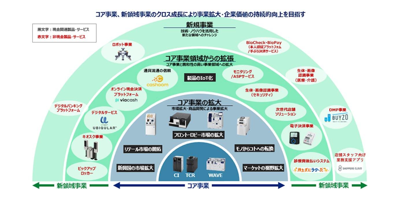 通貨処理機等の開発で培ってきたコア技術にAI技術などを組み合わせ新領域事業も展開