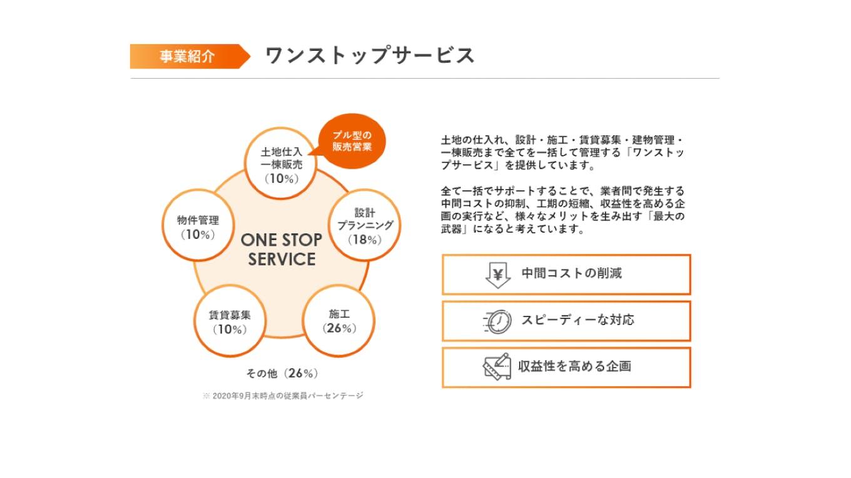 東京都世田谷区・目黒区・渋谷区の3区を中心とした不動産投資支援事業と不動産マネジメント事業を展開