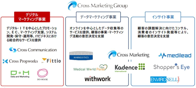 グループで「デジタルマーケティング事業」「データマーケティング事業」「インサイト事業」を展開