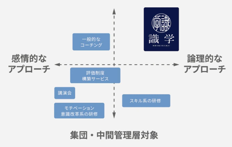 独自の組織運営理論である「識学」に基づき、組織成長のためのコンサルティング事業などを展開