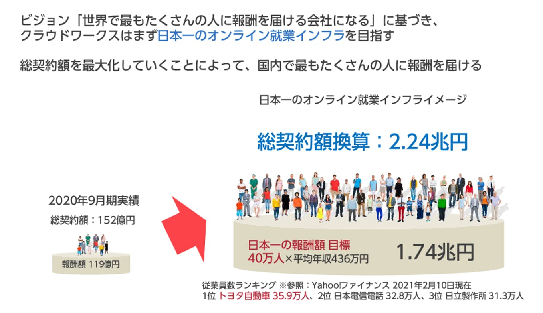 日本一のオンライン就業インフラへ