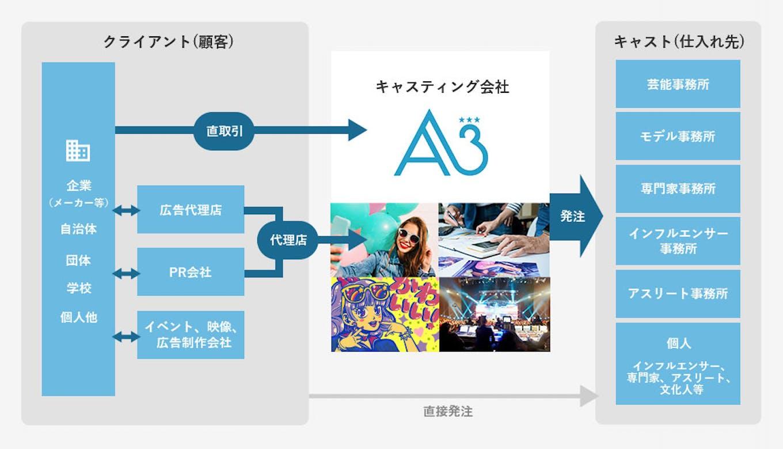 広告・PR・イベント・動画・番組・コンテンツ・SNS・コラボ等へ最適なマッチングを実現